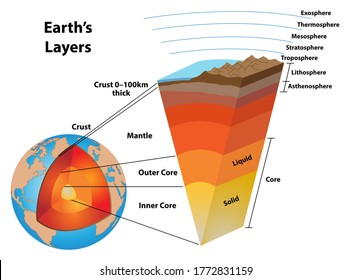 Layers of the earth, showing the earth's core and other structures.  The core, mantle, crust, and asthenosphere, lithosphere, troposphere, stratosphere, mesosphere, thermosphere, and exosphere.