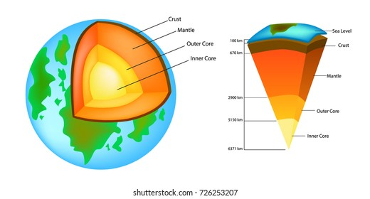 Earth Layers Images Stock Photos Vectors Shutterstock