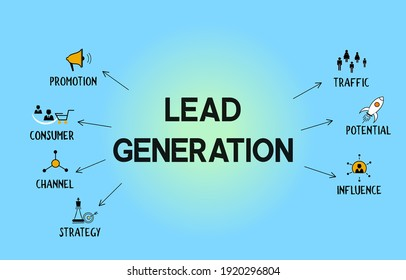 Lead Generation vector illustration concept banner with promotion, consumer, channel, strategy, traffic, potential, influence icon