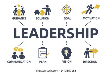 leadership concept chart with icons and keywords