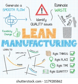 LEAN MANUFACTURING concept vector graphic notes