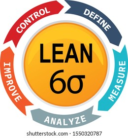 Lean six sigma process diagram