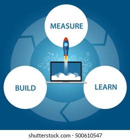 lean start-up  build learn measure