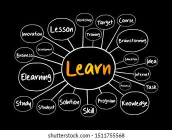 LEARN mind map, education concept for presentations and reports