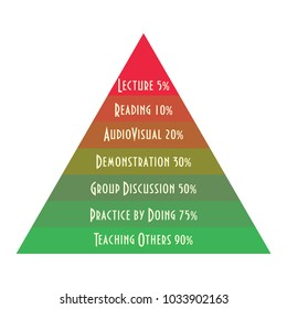 Learning Pyramid or Average student retention rate. Learning comprehension vector pyramid.