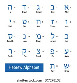 Letters of Hebrew alphabet with their names in english and sequence numbers. Vector illustration.