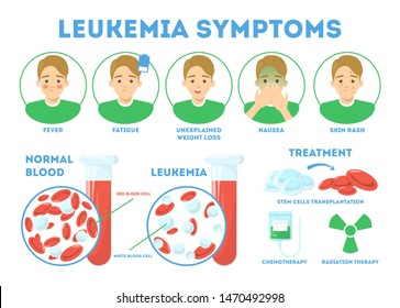 Leukemia symptoms infographic concept. Dangerous disease, ways of treatment. Blood cancer, red and white blood cell. Fever and weakness, weight loss. Isolated vector illustration in cartoon style