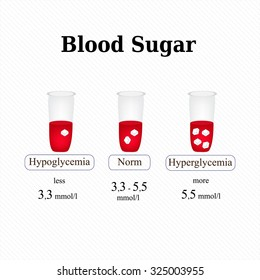 The level of sugar in the blood. Hypoglycemia. Hyperglycemia. Infographics. Vector illustration.