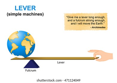 Lever. simple machines. Archimedes. lever is a machine consisting of a beam or rigid rod pivoted at a fixed hinge or fulcrum. Lever, one of the six simple machines identified by Renaissance scientists