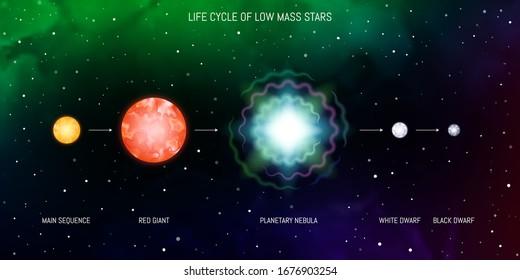 Lebenszyklus niedriger Sterne. Gelbe Hauptsequenz Zwerg, roter Riese, planetarischer Nebel, Supernova, weißer Zwerg, schwarzer Zwerg. Entwicklung der Sterne Astronomie Infografik Diagramm.