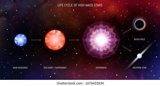Lebenszyklus von riesigen Sternen. Blauer Riese, roter Riese, Supernova, schwarzes Loch, Neutronenstern. Entwicklung der Sterne Astronomie Infografik Diagramm.
