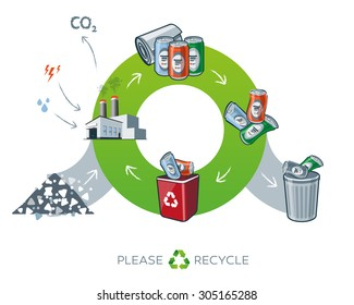 Life cycle of metal recycling simplified scheme in cartoon style showing transformation of raw material to metal cans. Energy and water is needed in factory while producing the carbon dioxide waste.