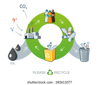 Life cycle of plastics recycling simplified scheme illustration in cartoon style showing transformation of oil to plastic bottle products.