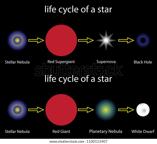 life cycle star astronomy diagram stock vector (royalty free) 1100112407