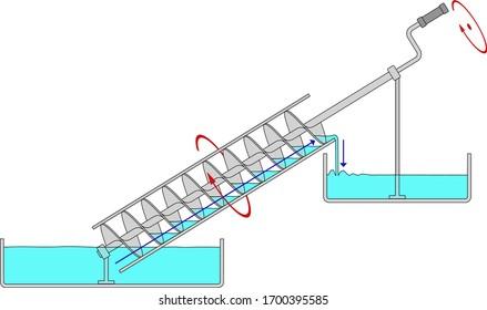 Lifting fluid by archimedes screw pump