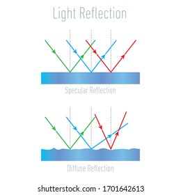 Light Reflection infographic diagram. Specular Reflection and  Diffuse Reflection