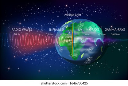 The light spectrum of waves includes infrared rays, visible light, gamma rays, ultraviolet rays and X-rays on the Earth background