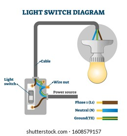 Light switch EU diagram vector illustration. Labeled europe standards scheme. Physics graphic with cable, wire nut and power source connections. Electric energy chain structure with lamp bulb example.