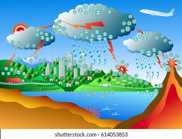Lightning is a sudden electrostatic discharge that occurs during a thunder storm. Lightning Diagram Vector art for graphic or website layout vector.