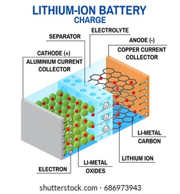 Li-ion battery diagram. Vector illustration. Rechargeable battery in which lithium ions move from the positive electrode to the negative electrode during charge.