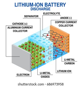 Li-ion battery diagram. Vector illustration. Rechargeable battery in which lithium ions move from the negative electrode to the positive electrode during discharge