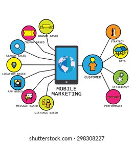 line vector design of mobile marketing strategy concepts & others like marketing using banners coupons search app and customer centric concepts like performance efficiency etc