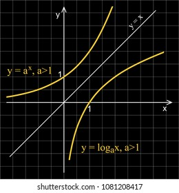 Linear graph in a coordinate system. Logarithmic curve and exponential curve.