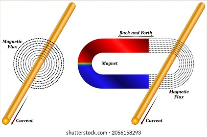 Lines of magnetic flux and Faraday's Law of Induction