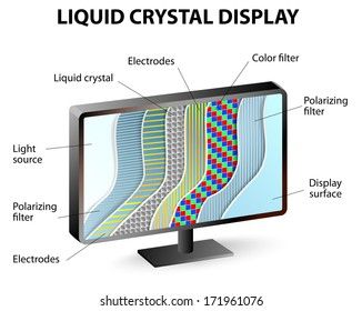 Liquid crystals do not generate light on their own they manipulate the polarity of incoming light.