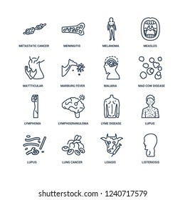 Listeriosis, Loiasis, Lung cancer, Lupus, Lupus erythematosus, Metastatic Mattticular syndrome, Lymphoma, Malaria outline vector icons from 16 set