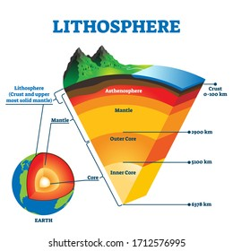 Lithosphere vector illustration. Labeled educational earth outer shell scheme. Explanation cross section diagram with asthenosphere, mantle and core structure. Detailed world parts explanation graphic