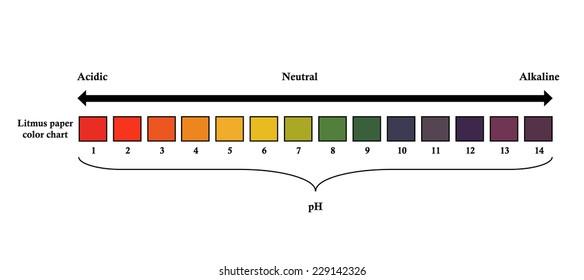 Litmus paper color chart