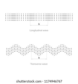 Transverse Waves Images, Stock Photos & Vectors | Shutterstock