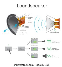 A loudspeaker or loud-speaker or speaker is an electro acoustic transducer which converts an electrical audio signal into a corresponding sound.