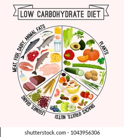 Low carbohydrate diet poster. Colourful vector illustration isolated on a light beige background. Healthy eating concept.