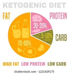 Low carbohydrate high fat ketogenic diet poster. Colourful vector illustration isolated on a light background. Healthy eating concept.