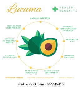 Lucuma fruit health benefits and nutrition infographics. Superfood lucmo berry nutrients and vitamins information. Healthy detox natural product info. Flat vector organic food icon.