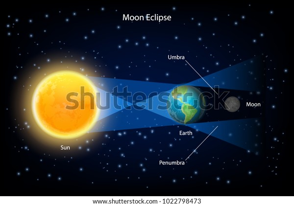 Lunar eclipse vector infographic. The sun, earth and full moon are aligned exactly with the earth in the middle.
