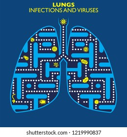 Lungs infections and viruses, presence of infectious and virus forms