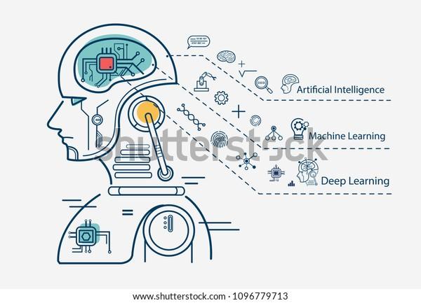 Uczenie Maszynowe 3 Kroku Infografika Sztuczna Wektorowa