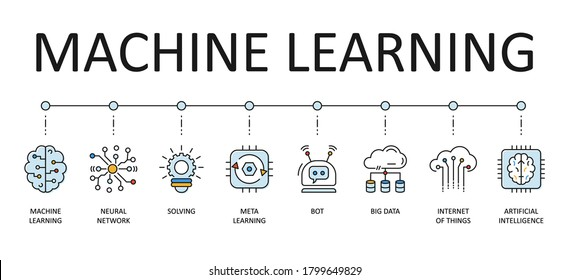 Machine learning web banner. Vector icons with editable strokes. Artificial intelligence neural network big data, internet of things meta-learning chatbot solving.