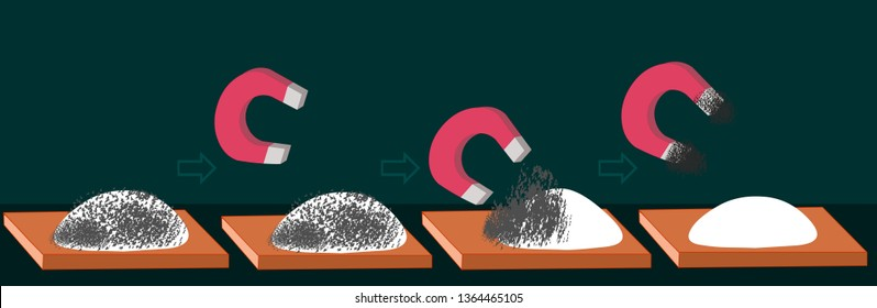 Magnet, Magnetism. Magnetics; iron, cobalt, nickel etc. These metals; With a magnet, flour, sand, salt, rice, gold, aluminum, silver is removed from the mixture.