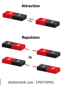 Magnetic attraction and repulsion demonstrated with red and black magnet bars. North and south poles show magnetism forces of opposites attract and like repels.