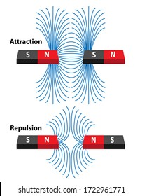 Magnetic attraction and repulsion in two red and black magnetics. North pole and south pole with field lines showing direction of force.