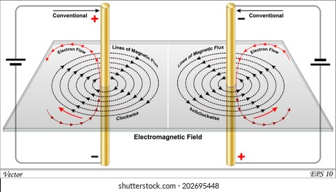 Magnetic field due to current in straight wire