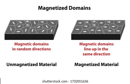 Magnetized domains with direction arrows on unmagnetized and magnetized material. Nonmagnetized material has magnetic domains in random directions, magnetized line up in the same direction.