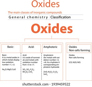 The main classes of inorganic compounds Oxides
