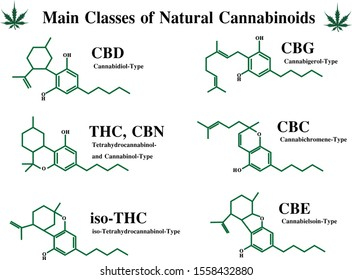 Main classes of natural cannabis skeleton chemist structure of CBD, THC, CBN, iso-THC, CBG, CBE, CBC , Cannabigerol, Cannabichromene, Cannabidiol, Tetrahydrocannabinol, Cannabinol, Cannabielsoin