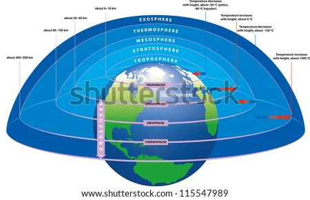 main layers earths atmosphere stock vector royalty free 115547989