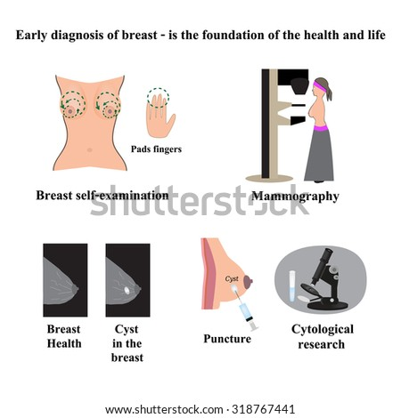 Know nothing breast cancer vs cyst exclusively